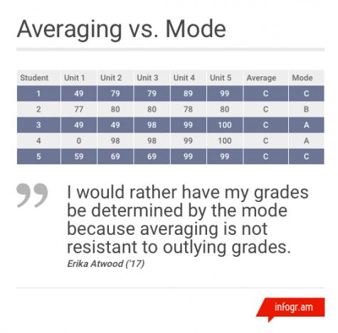Franz framework for grading focuses on performance